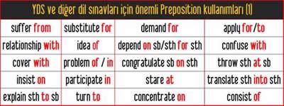 YDS ve diğer dil sınavları için önemli Preposition kullanımları 1