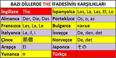 the ifadesinin farklı dillerde karşılığı