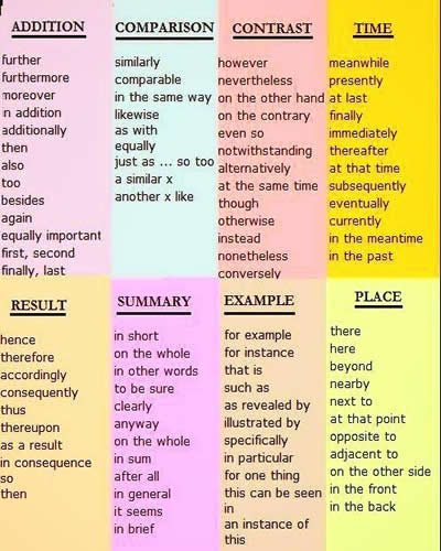 useful linking words and phrases for essays