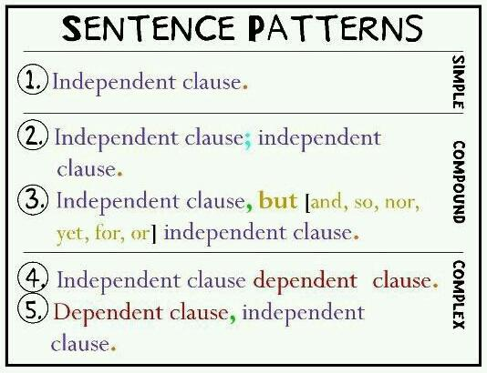Sentence patterns in English - Simple, Complex, Compound