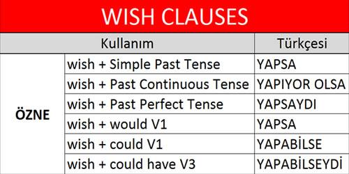 WISH Clause kullanımları ve Türkçe çevirileri