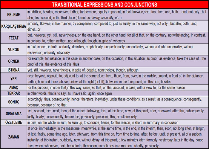 İngilizce geçiş ifadeleri ve bağlaçlar