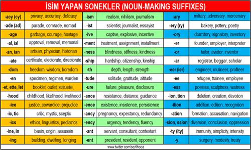 İsim yapan sonekler (Noun-making suffixes)