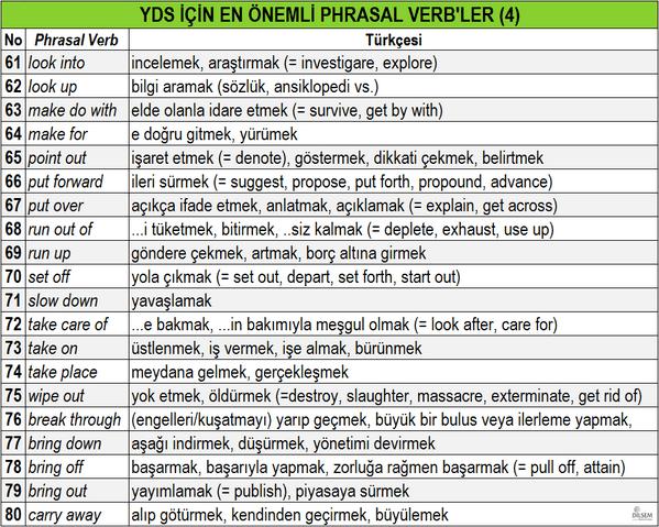 YDS için EN ÖNEMLİ 80 Phrasal Verb, Türkçeleri, eş ve zıt anlamlı karşılıkları-4 (4)