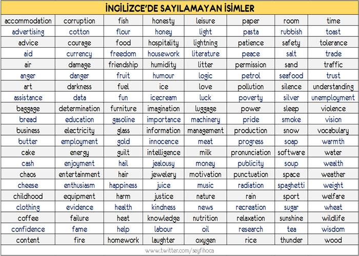 İngilizcede Sayılamayan İsimler Listesi (Uncountable Noun List)