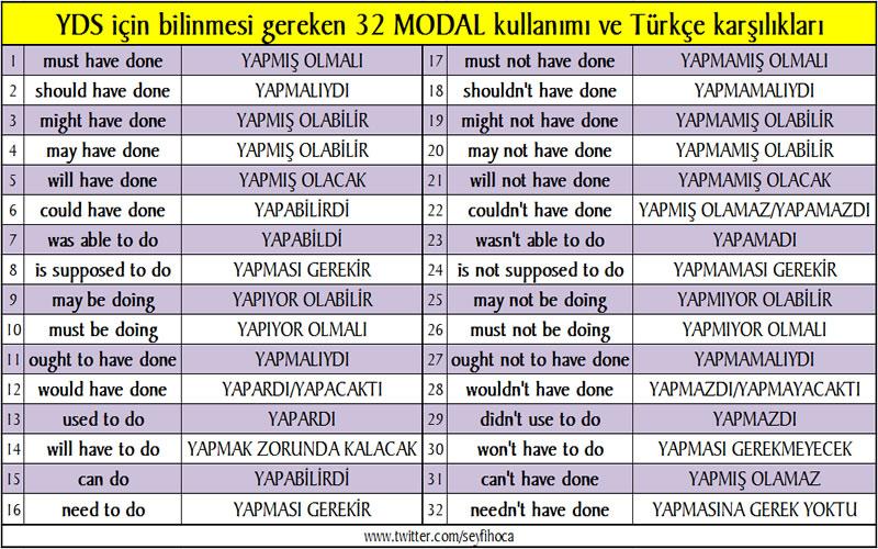 ingilizcede bilinmesi gereken MODAllar ve türkçe anlamları