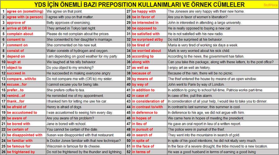 ingilizcede en önemli prepositionlar ve örnek cümleler ile kullanımları