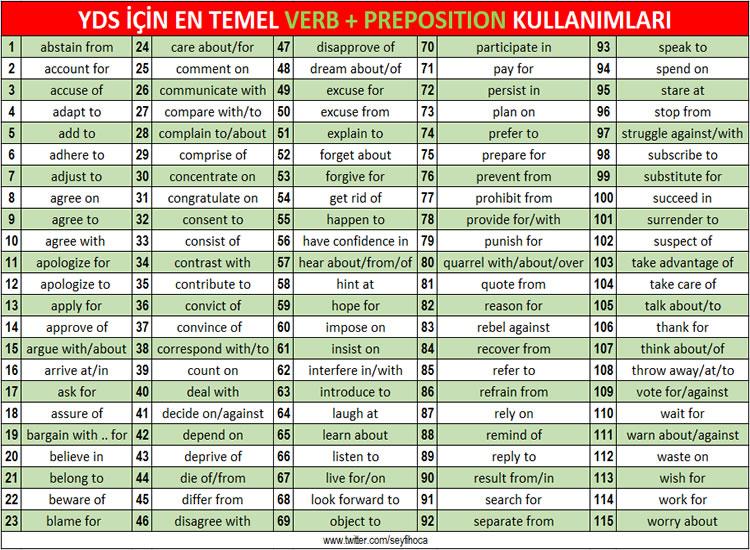 ingilizcede en temel verb + preposition kullanımları