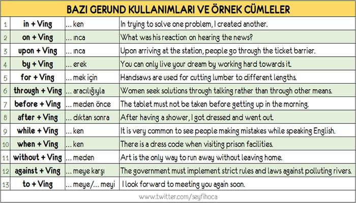 ingilizcede gerund kullanımları ve örnek cümleler